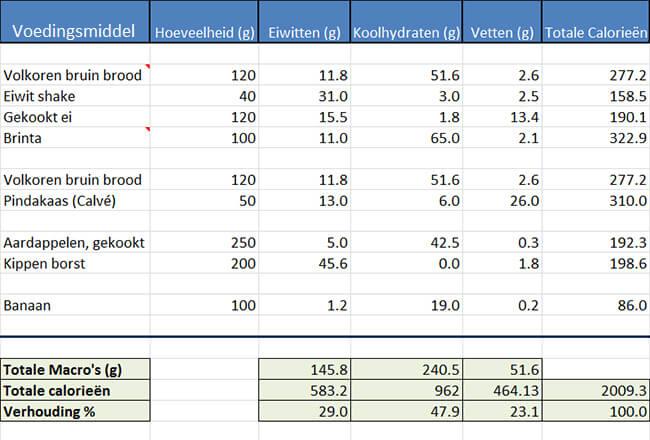 Voedingsschema in Excel!